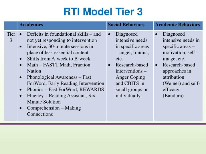 RTI Model Tier 3