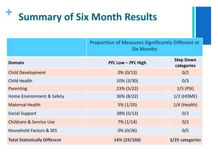 Summary of Six Month Results