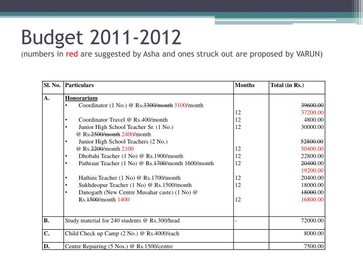 Budget 2011-2012