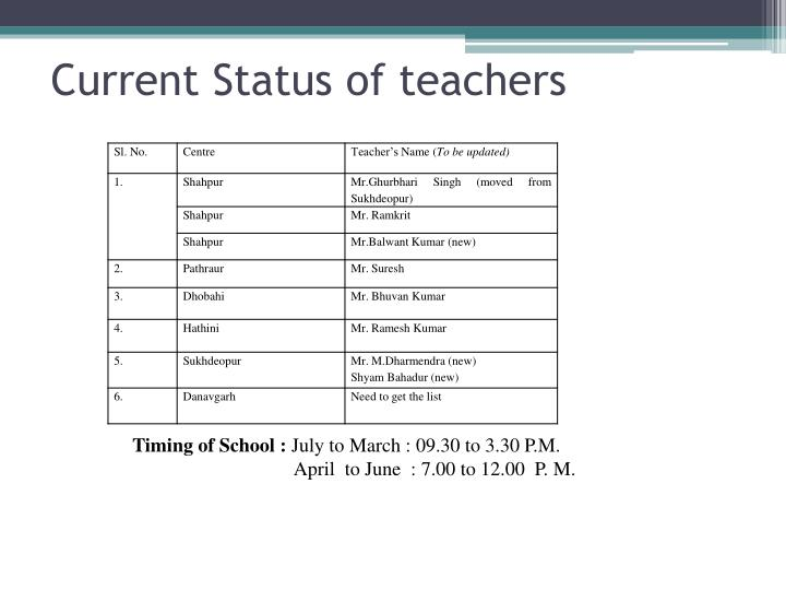 Current Status of teachers