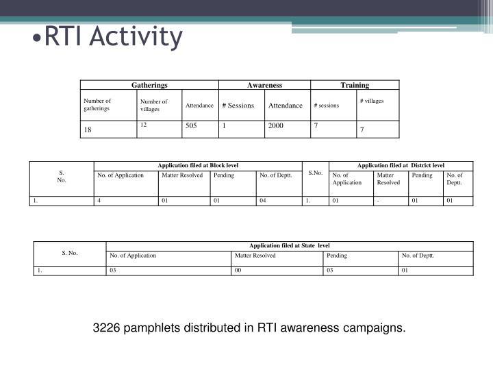 RTI Activity