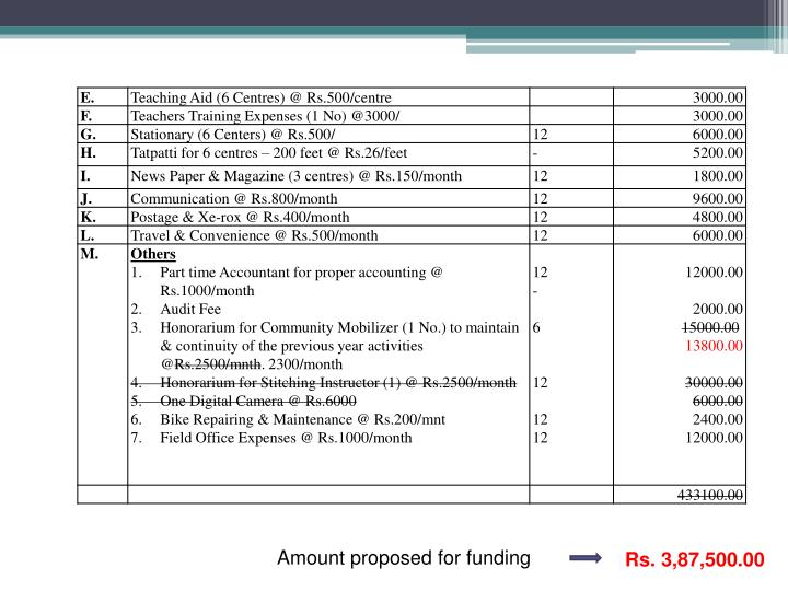 Amount proposed for funding