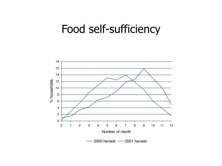 Food self sufficiency