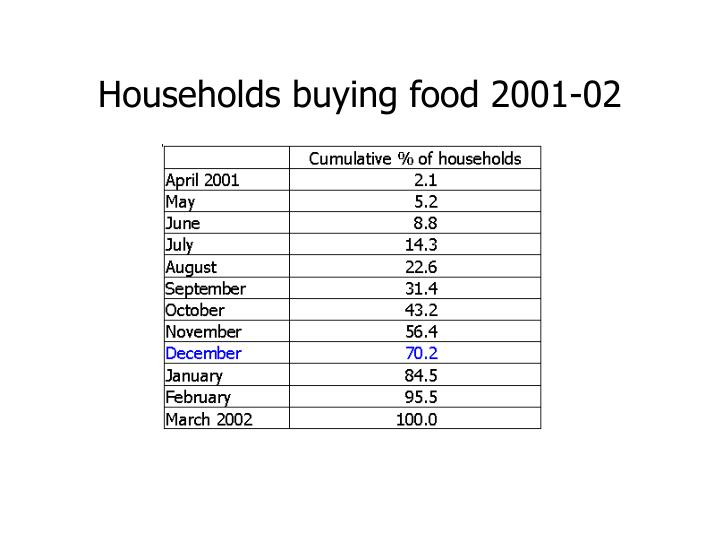 Households buying food 2001 02