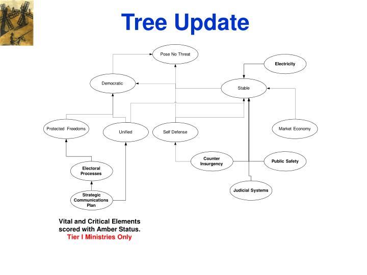 Tree Update