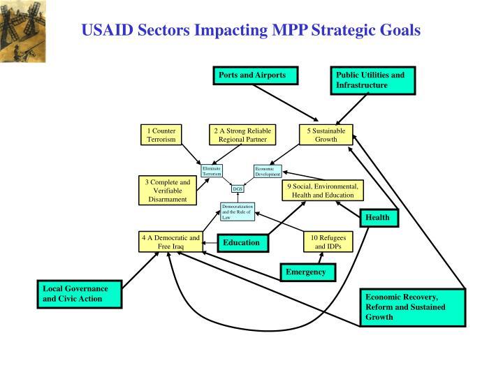 USAID Sectors Impacting MPP Strategic Goals