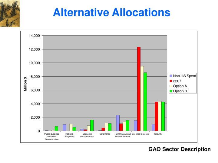 Alternative Allocations