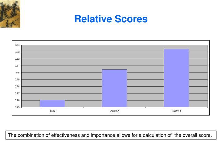 Relative Scores