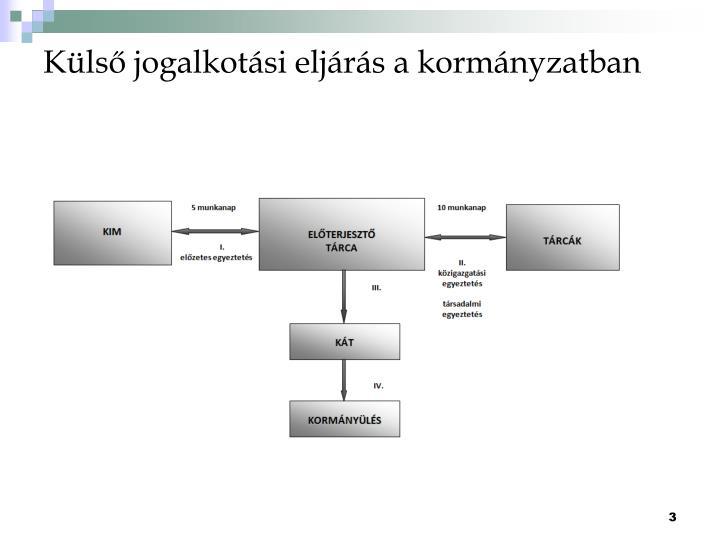 Külső jogalkotási eljárás a kormányzatban