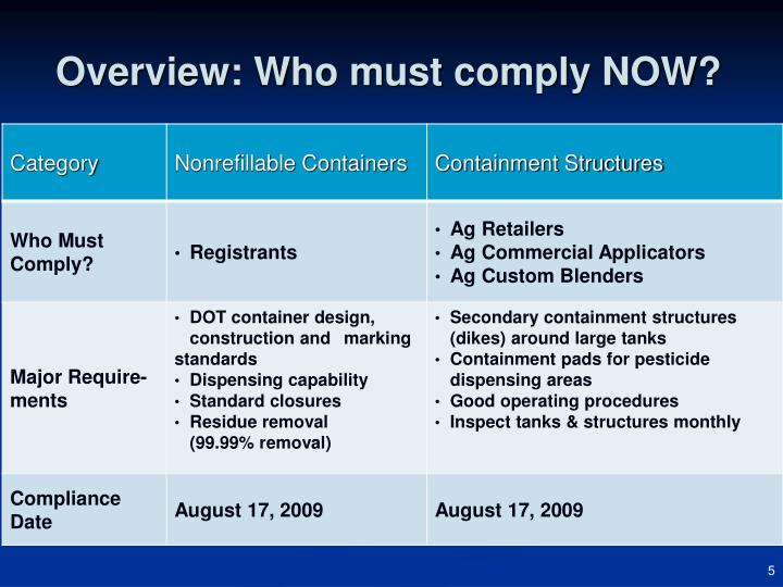 Overview: Who must comply NOW?