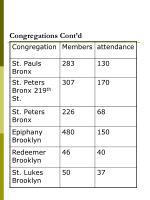 congregations cont d