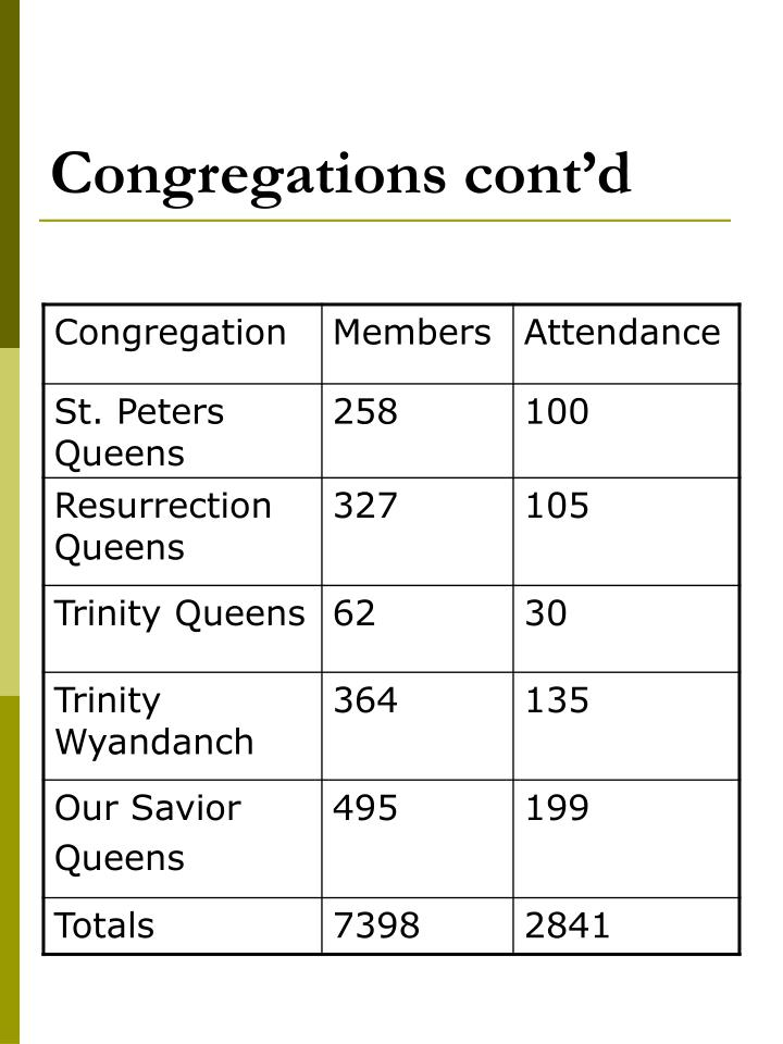 Congregations cont'd