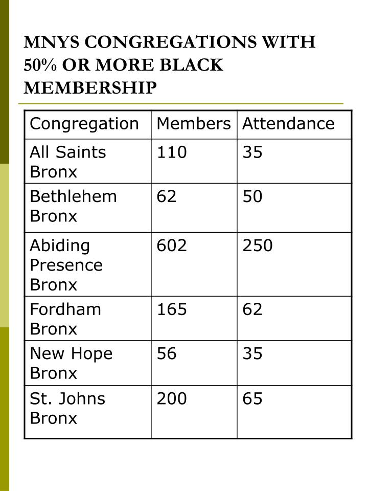 MNYS CONGREGATIONS WITH 50% OR MORE BLACK MEMBERSHIP