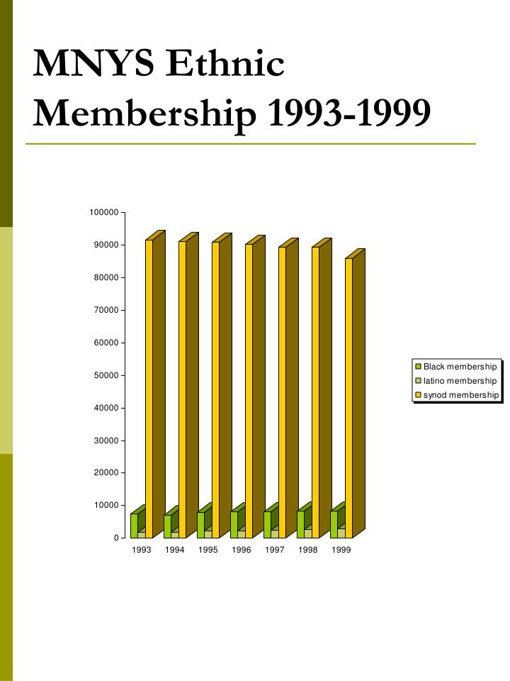 MNYS Ethnic Membership 1993-1999
