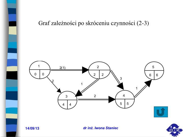 Graf zależności po skróceniu czynności (2-3)
