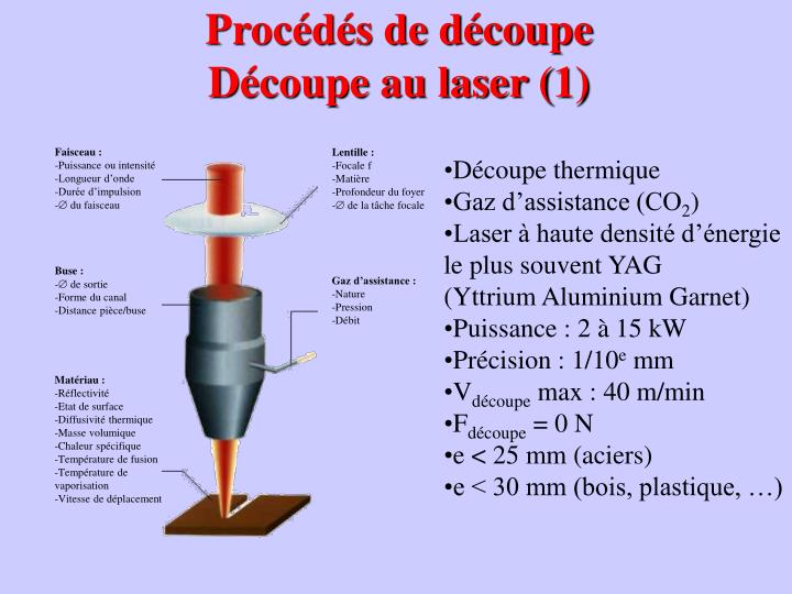 Faisceau: