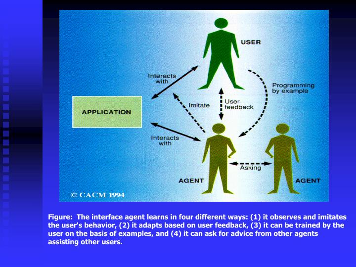 Figure:  The interface agent learns in four different ways: (1) it observes and imitates the user's behavior, (2) it adapts based on user feedback, (3) it can be trained by the user on the basis of examples, and (4) it can ask for advice from other agents assisting other users.