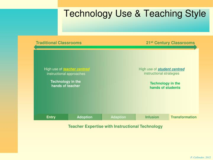 Technology Use & Teaching Style