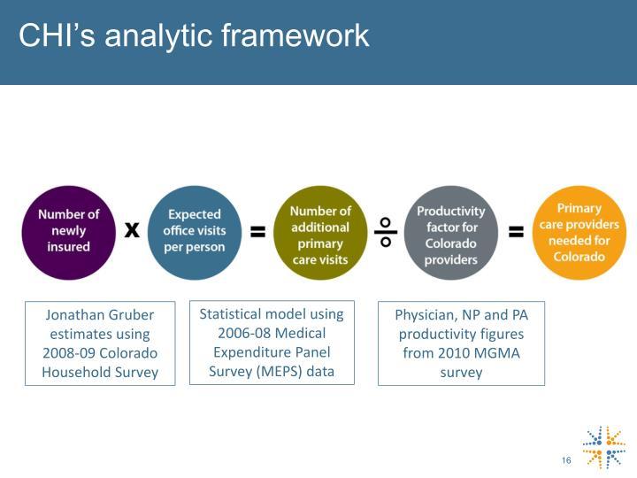 CHI's analytic framework