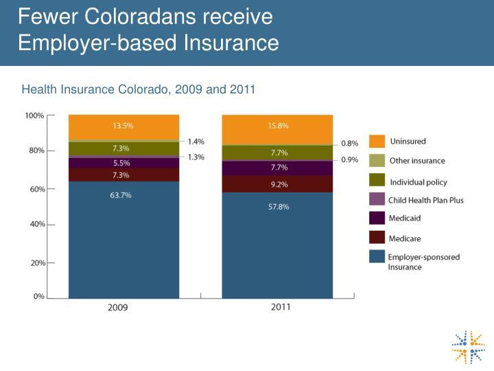 Fewer Coloradans receive