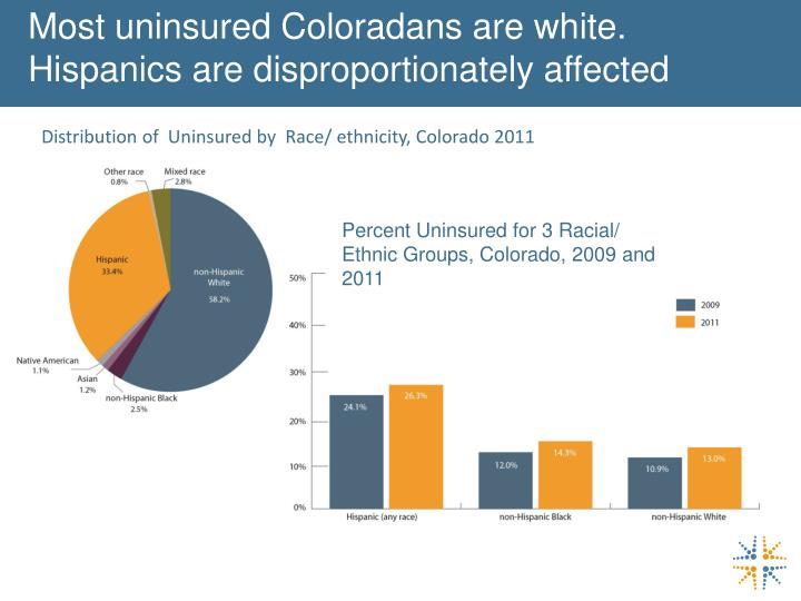 Most uninsured Coloradans are white.