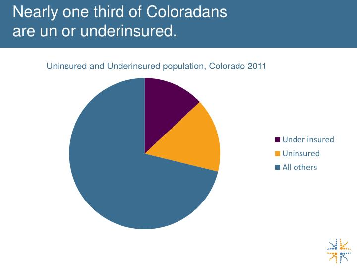 Nearly one third of Coloradans