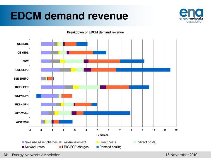 EDCM demand revenue