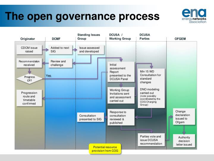 The open governance process