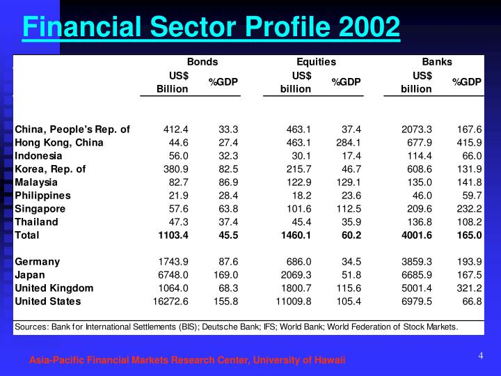 Financial Sector Profile 2002