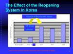 the effect of the reopening system in korea