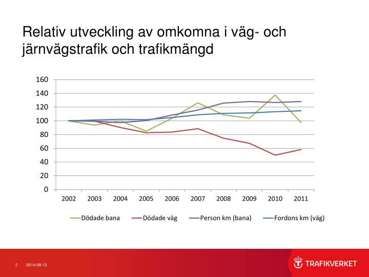 Relativ utveckling av omkomna i vg- och jrnvgstrafik och trafikmngd