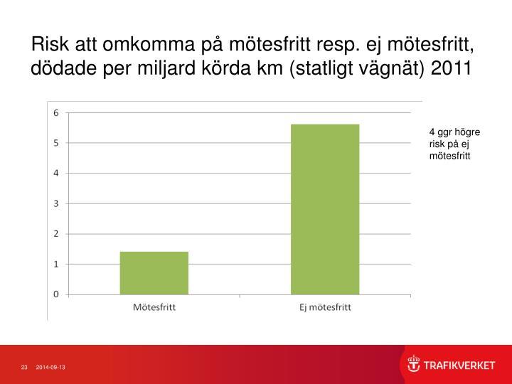 Risk att omkomma p mtesfritt resp. ej mtesfritt, ddade per miljard krda km (statligt vgnt) 2011