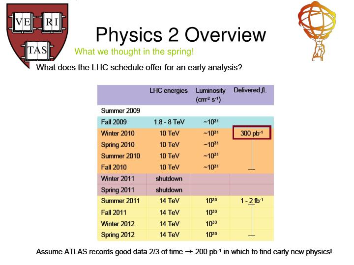 Physics 2 Overview