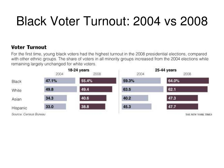 Black Voter Turnout: 2004 vs 2008