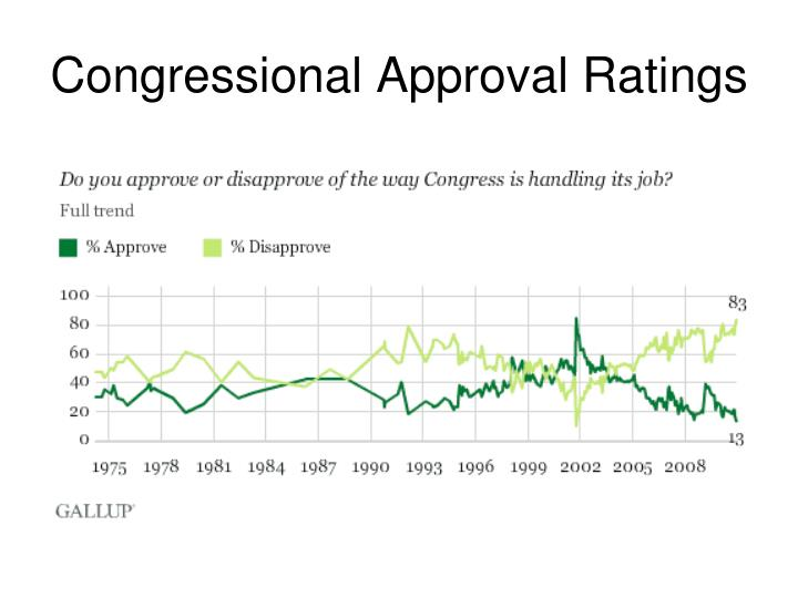 Congressional Approval Ratings