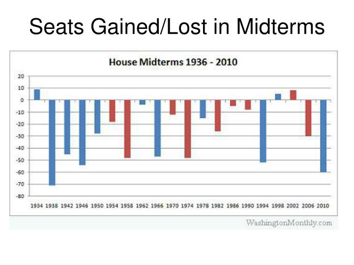Seats Gained/Lost in Midterms