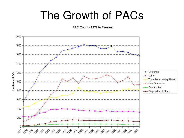 The Growth of PACs