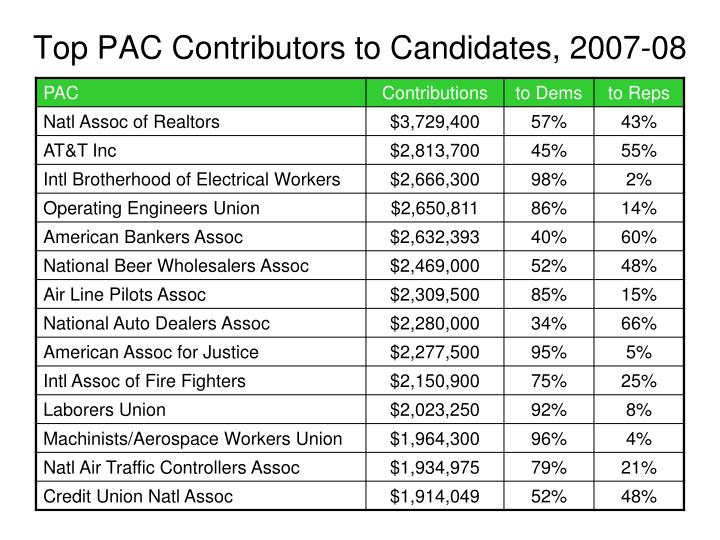 Top PAC Contributors to Candidates, 2007-08
