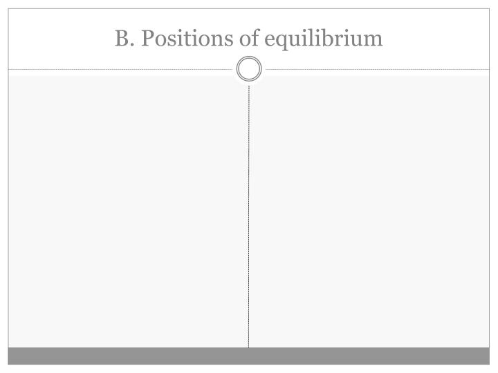 B. Positions of equilibrium