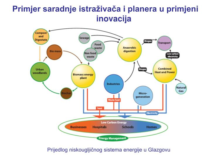 Primjer saradnje istraživača i planera u primjeni inovacija