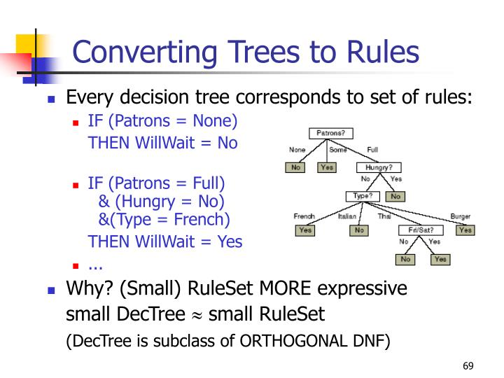 Converting Trees to Rules