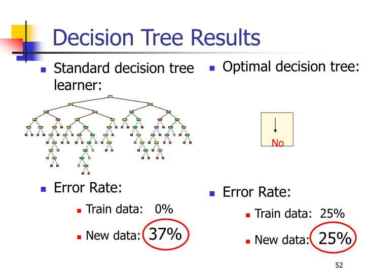 Standard decision tree learner: