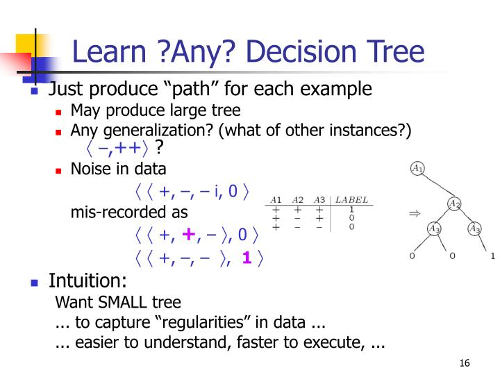 Learn ?Any? Decision Tree