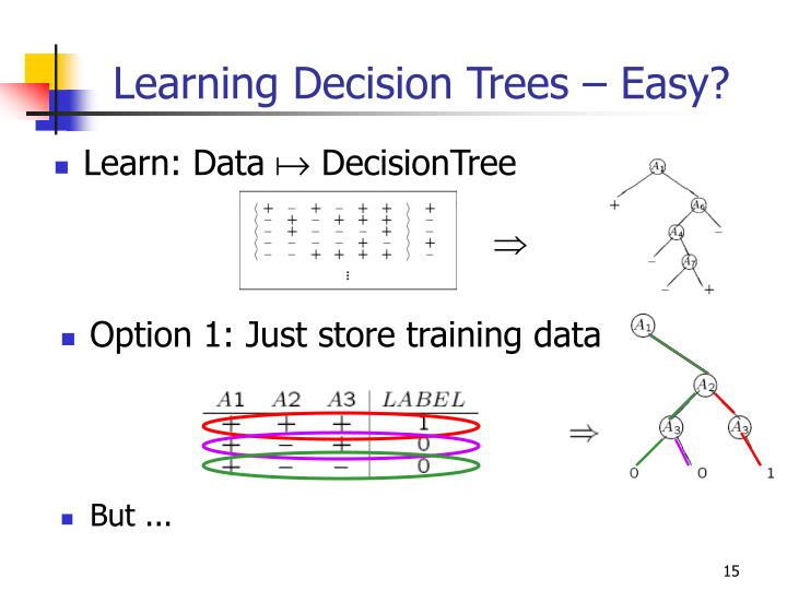 Learning Decision Trees – Easy?