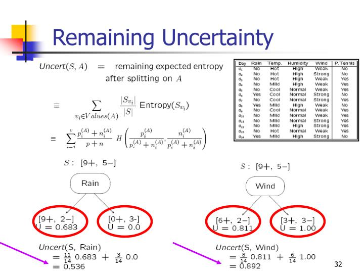 Remaining Uncertainty
