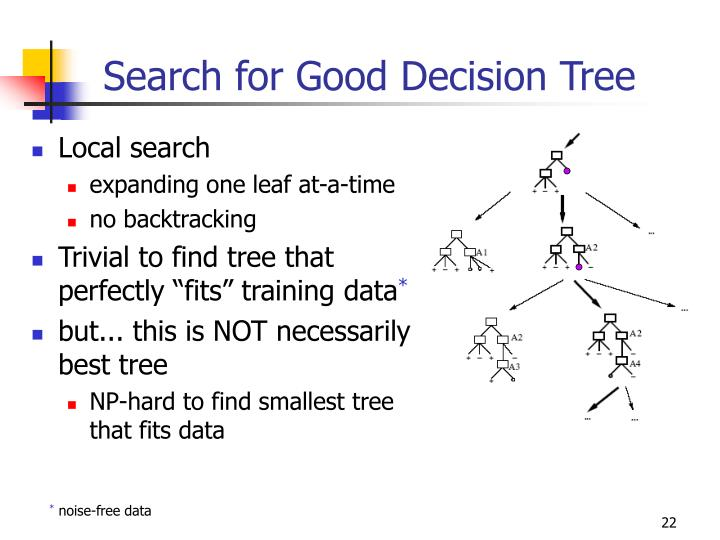 Search for Good Decision Tree