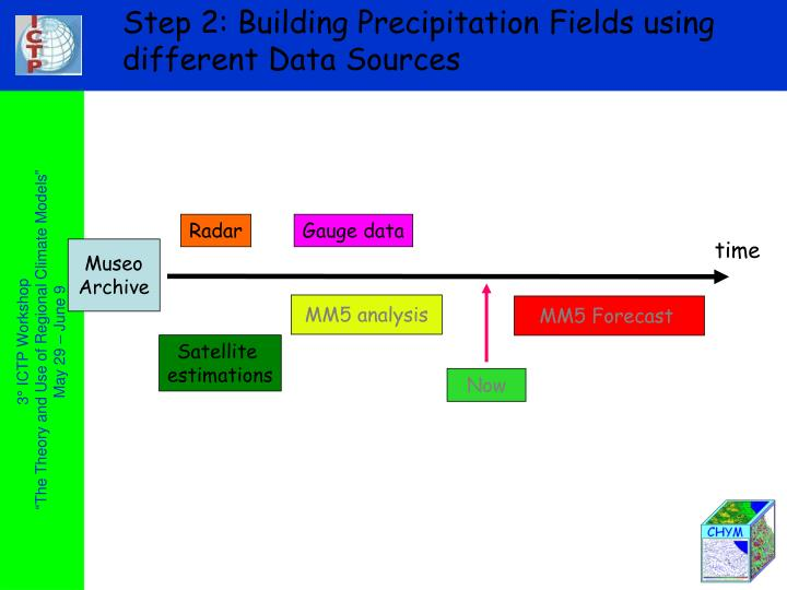 Step 2: Building Precipitation Fields using different Data Sources