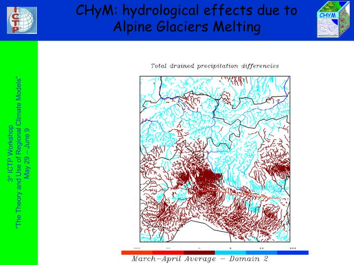 CHyM: hydrological effects due to