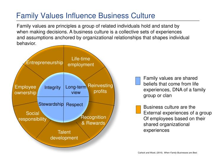 Family Values Influence Business Culture