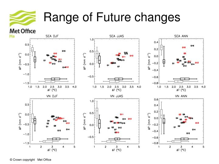 Range of Future changes